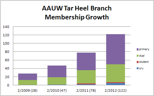 Graph of growth of Tar Heel Branch 2008-2012