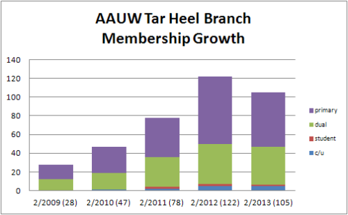 Graph of number of members, showing categories of membership. See table below.